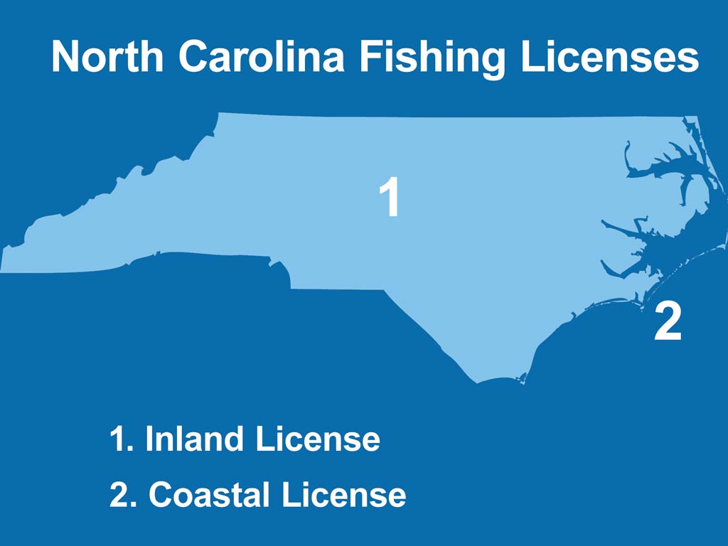 An infographic showing the map of North Carolina with areas marked for inland licenses and coastal licenses