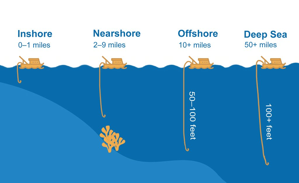 A graphic showing the meaning and difference between inshore, nearshore, and offshore vs deep sea fishing