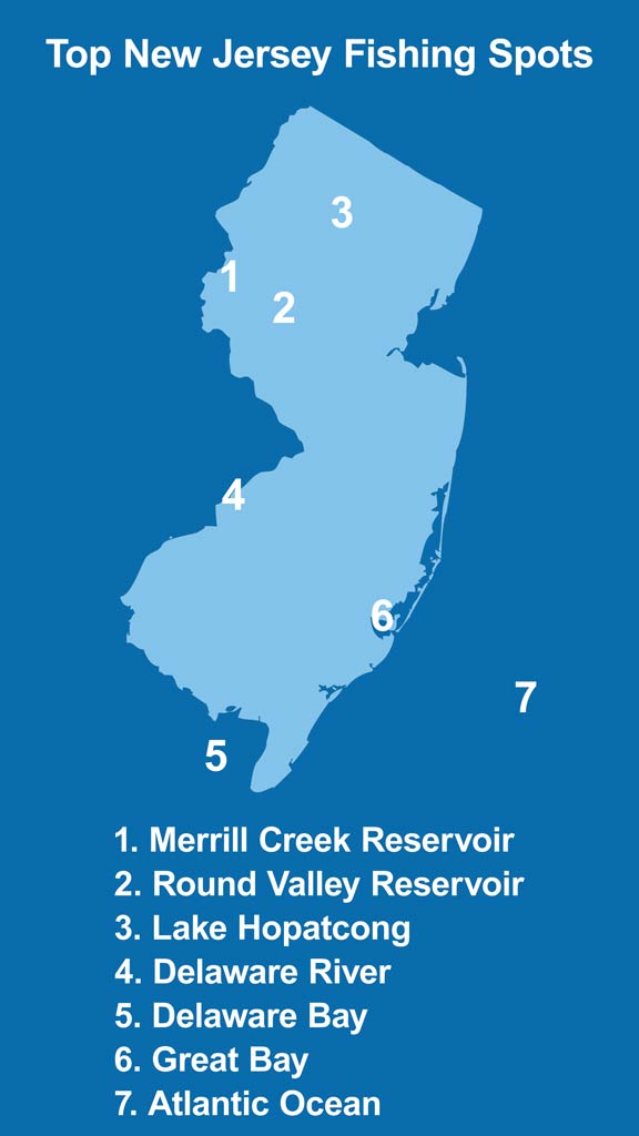 An infographic showing the top fishing spots in New Jersey, including Merrill Creek Reservoir, Round Valley Reservoir, Lake Hopatcong, Delaware River, Delaware Bay, Great Bay, and the Atlantic Ocean