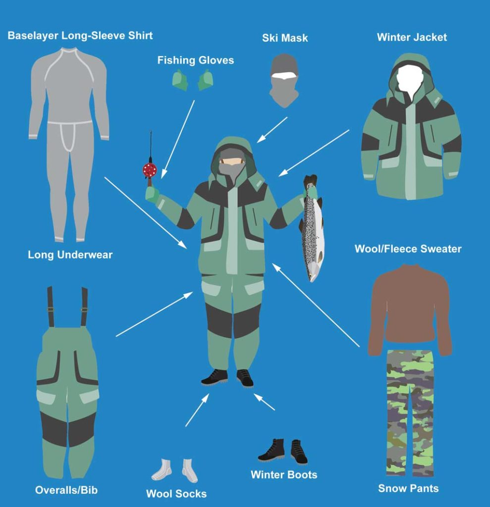 An infographic with a blue background showing what to wear ice fishing