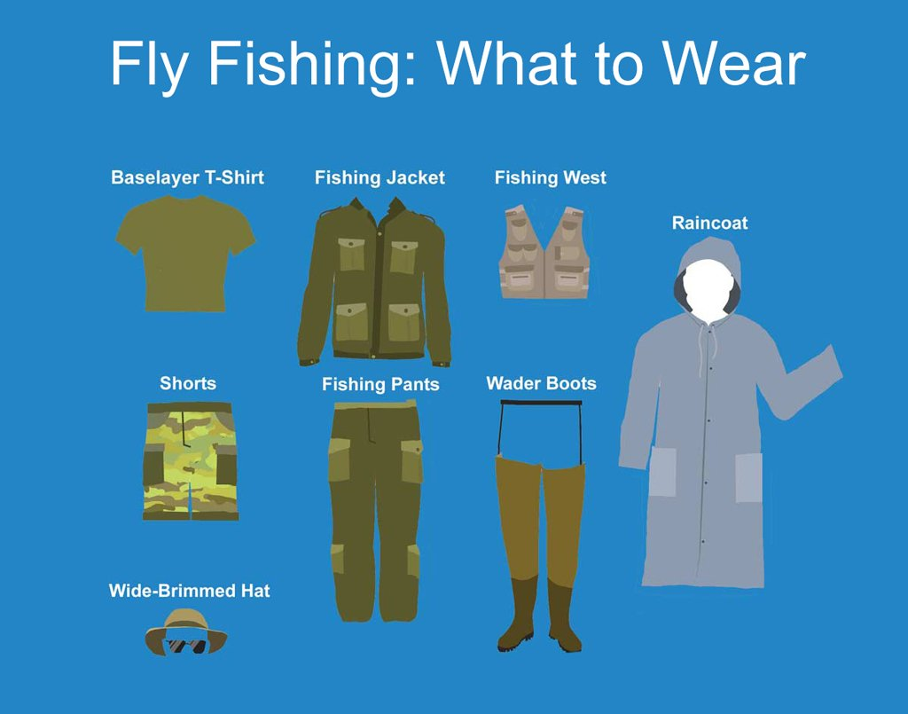 An infographic showing what to wear when fly fishing, including a baselayer t shirt, hat, waders, waterproof jacket, hat, and vest