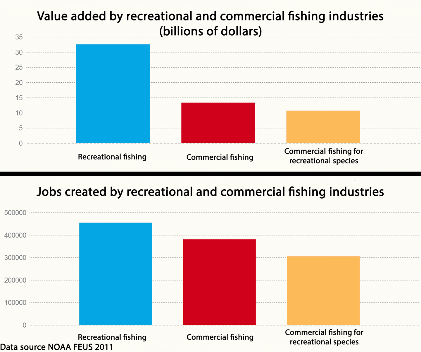 Tables detailing the ASA's findings on the jobs and money created by the recreational and commercial fishing industries.