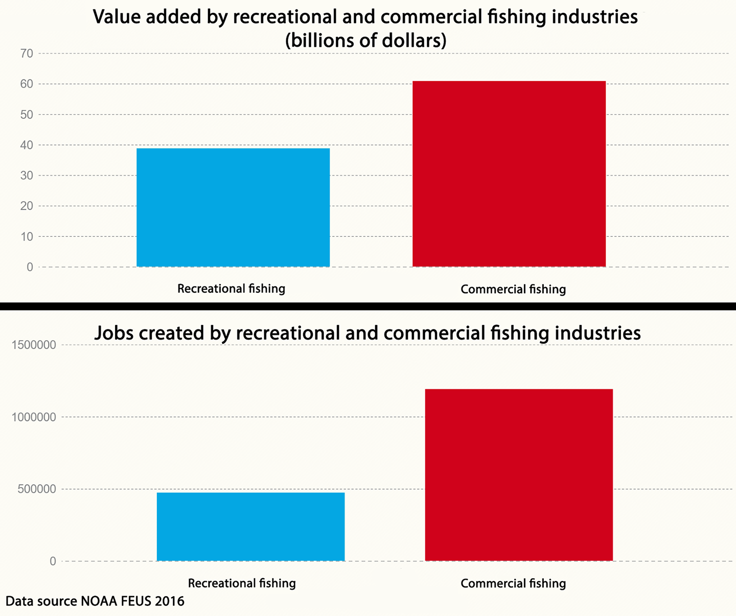 Tables detailing NOAA's data on the jobs created and value added created by recreational and commercial fishing. Commercial fishing created $60 billion and employed 1.9 million people. Recreational fishing produced $38 billion and employed 472,000 people.