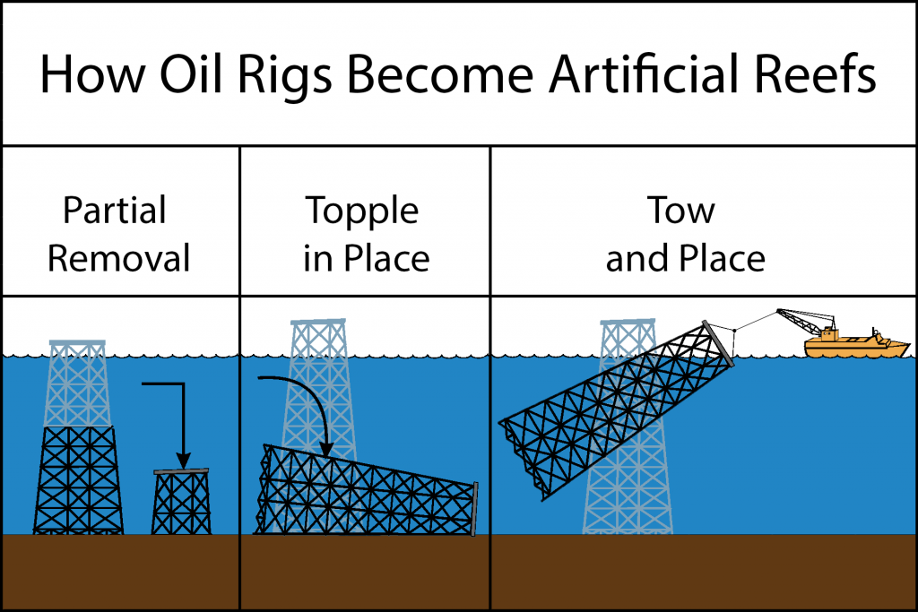 """An infographic showing how oil and gas rigs are turned into reefs, as part of the Rigs to Reefs Program. Text reads """"How oil rigs become artificial reefs"""" """"Partial Removal"""" """"Topple in Place"""" """"Tow and Place"""""""