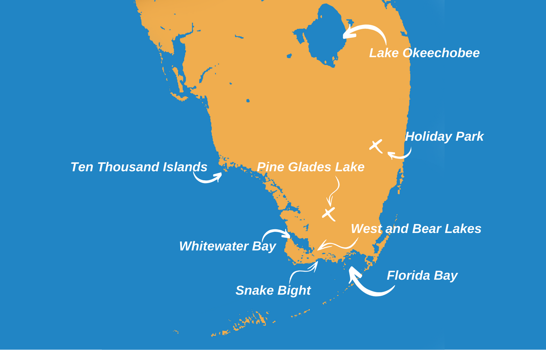 A map infographic showing the top fishing spots in the Everglades, Florida – Ten Thousand Islands, Florida Bay, Snake Bight, Bear and West Lakes, Whitewater Bay, Holiday Park, Lake Okeechobee, and Pine Glades Lake