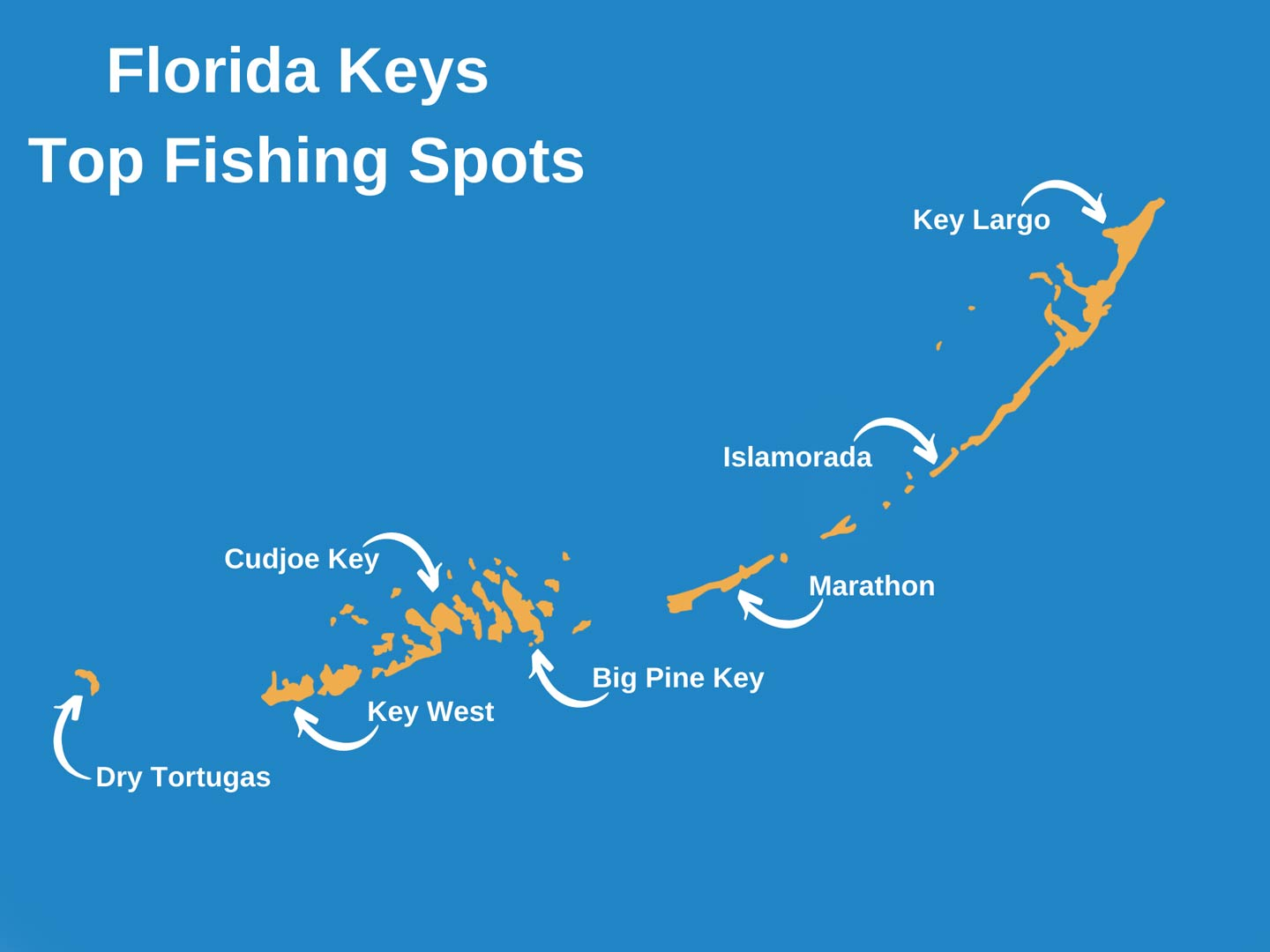 An infographic showing a map of the Florida Keys with the top places to go fishing including Key Largo, Islamorada, Marathon, Big Pine Key, Cudjoe Key, Key West, and Dry Tortugas
