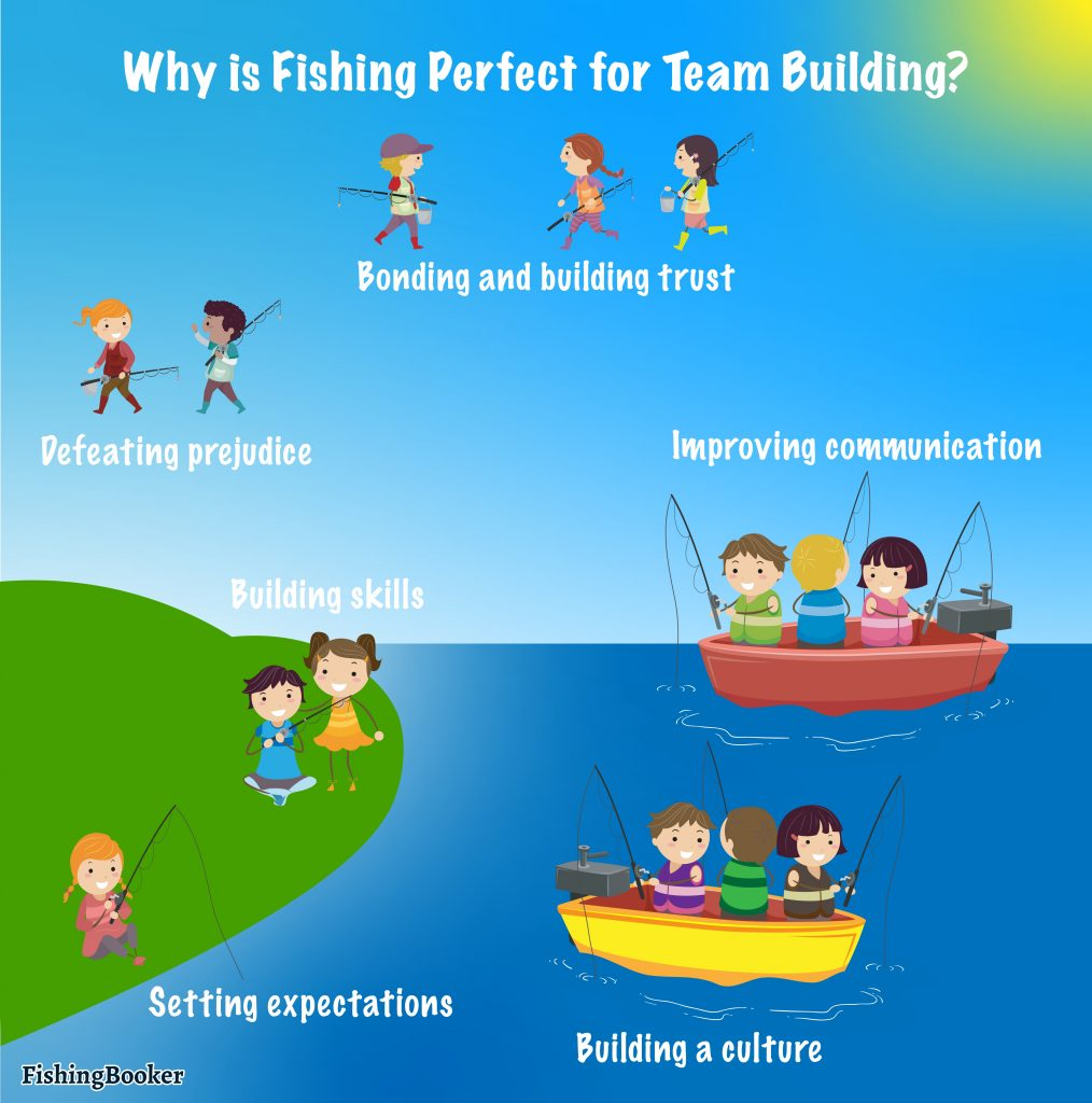 a infographic displaying the benefits of fishing as a team building activity